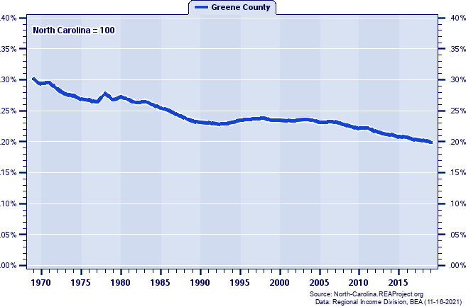 Population as a Percent of the North Carolina Total: 1969-2019