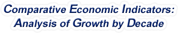 North Carolina - Comparative Economic Indicators: Analysis of Growth By Decade, 1970-2017