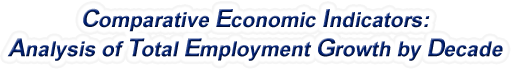 North Carolina - Analysis of Total Employment Growth by Decade, 1970-2017