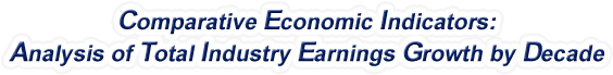 North Carolina - Analysis of Total Industry Earnings Growth by Decade, 1970-2017