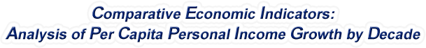 North Carolina - Analysis of Per Capita Personal Income Growth by Decade, 1970-2017