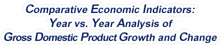 North Carolina - Year vs. Year Analysis of Gross Domestic Product Growth and Change, 1969-2018