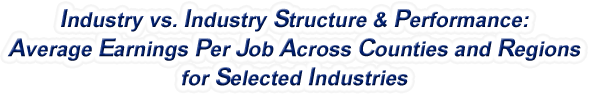 North Carolina - Industry vs. Industry Structure & Performance: Employment Across Counties and Regions for Selected Industries