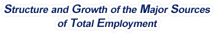 North Carolina Structure & Growth of the Major Sources of Total Employment